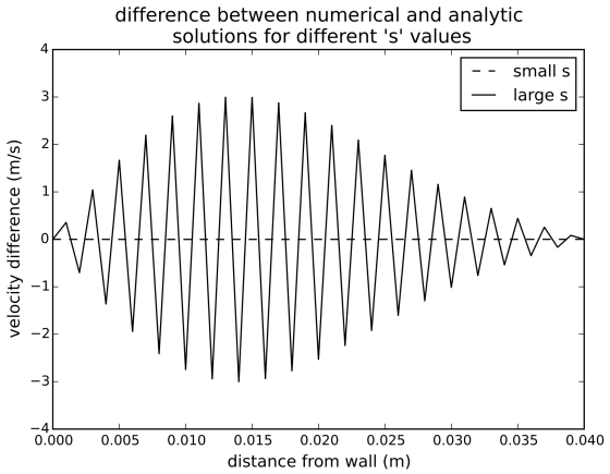 difference between analytic and numerical solutions