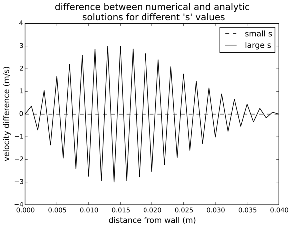 Exploring the diffusion equation with Python « Hindered Settling