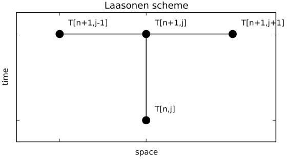 Laasonen scheme