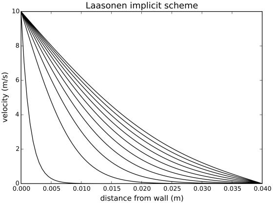 Diffusion with Laasonen scheme