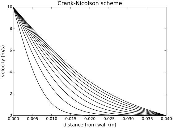 Diffusion with Crank-Nicolson scheme