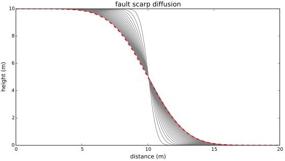 Fault scarp diffusion