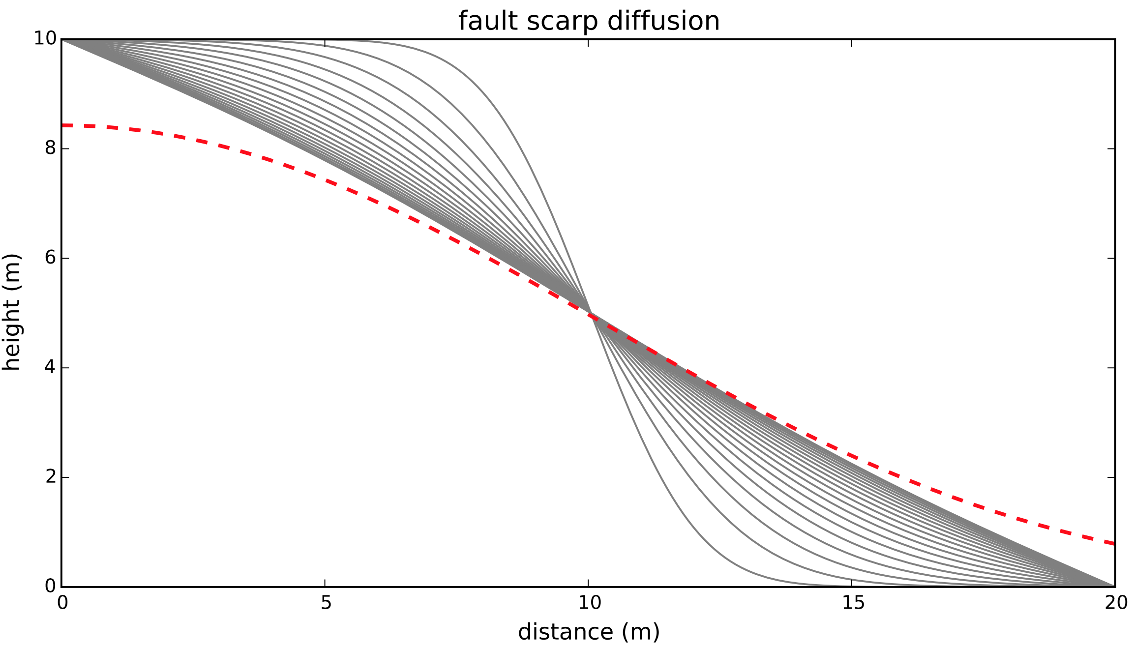 Exploring the diffusion equation with Python | Hindered Settling