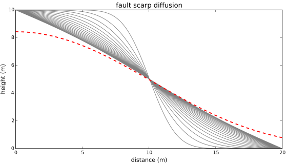 Fault scarp diffusion over long time