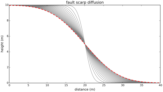 Fault scarp diffusion, extended domain